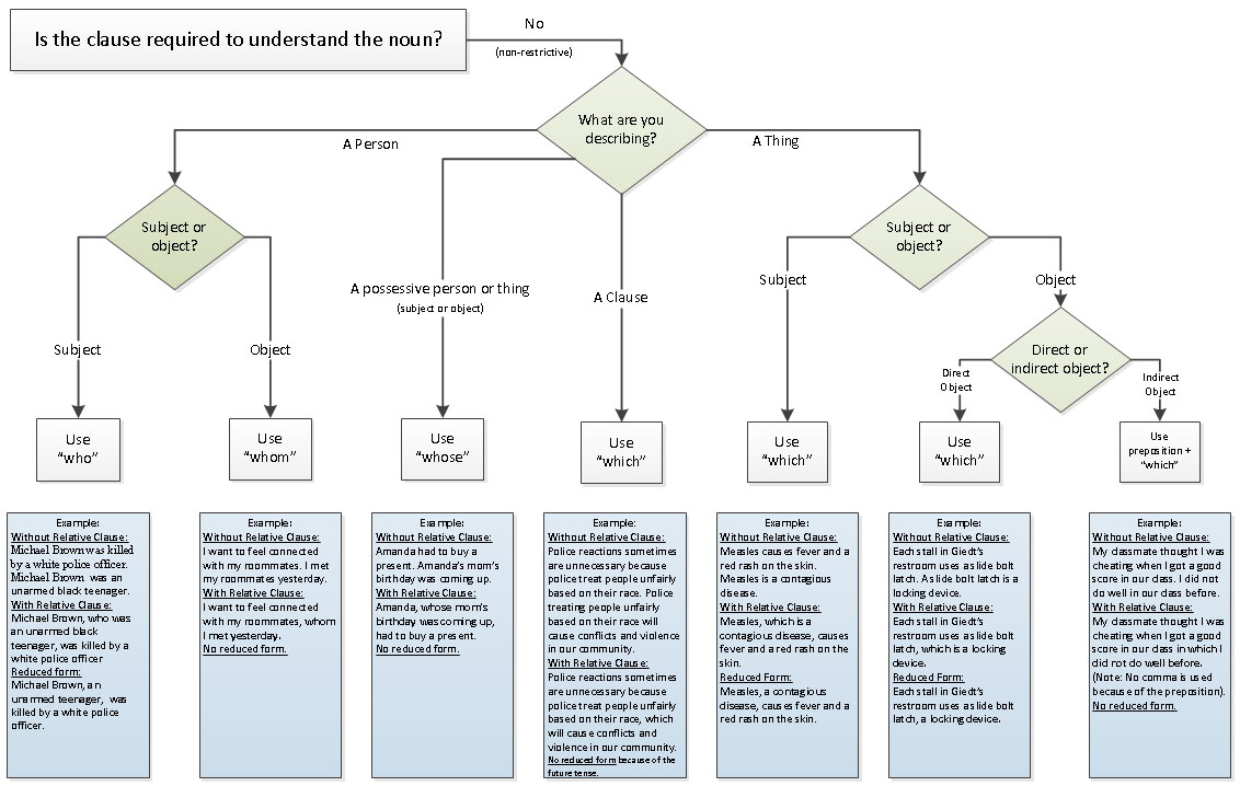 non restrictive relative clause flowchart