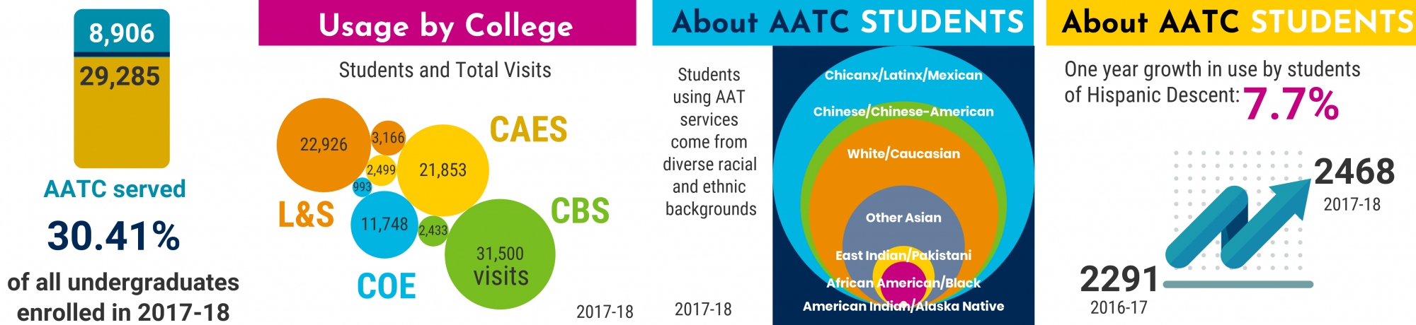 data graphics for 2017-18 usage of AATC services